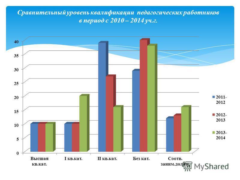 Сравнительный уровень квалификации педагогических работников в период с 2010 – 2014 уч.г.