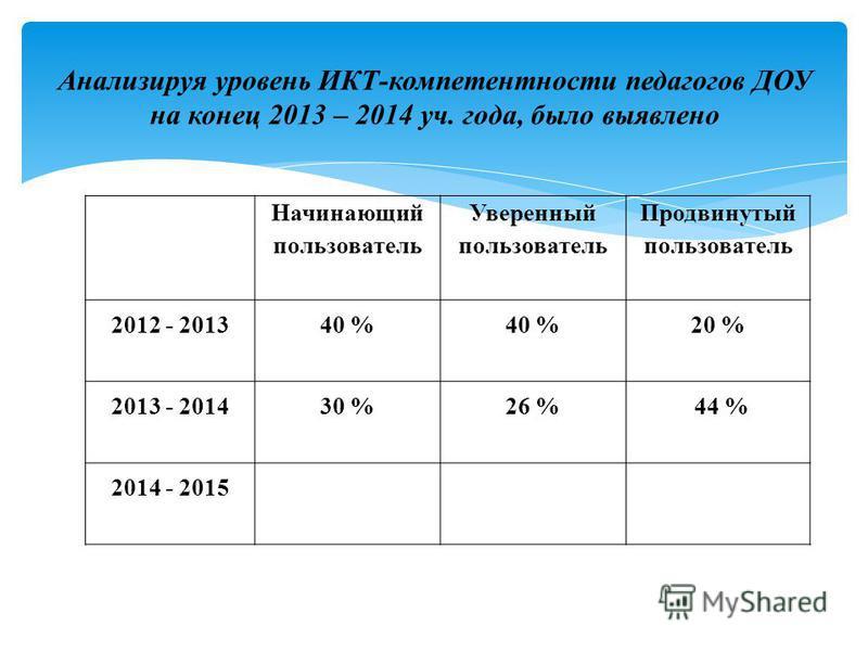 Анализируя уровень ИКТ-компетентности педагогов ДОУ на конец 2013 – 2014 уч. года, было выявлено Начинающий пользователь Уверенный пользователь Продвинутый пользователь 2012 - 201340 % 20 % 2013 - 201430 %26 % 44 % 2014 - 2015
