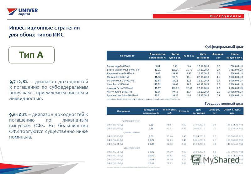Тип А Инвестиционные стратегии для обоих типов ИИС Инструменты Субфедеральный долг Государственный долг 9,7-12,8% – диапазон доходностей к погашению по субфедеральным выпускам с приемлемым риском и ликвидностью. 9,6-10,1% – диапазон доходностей к пог