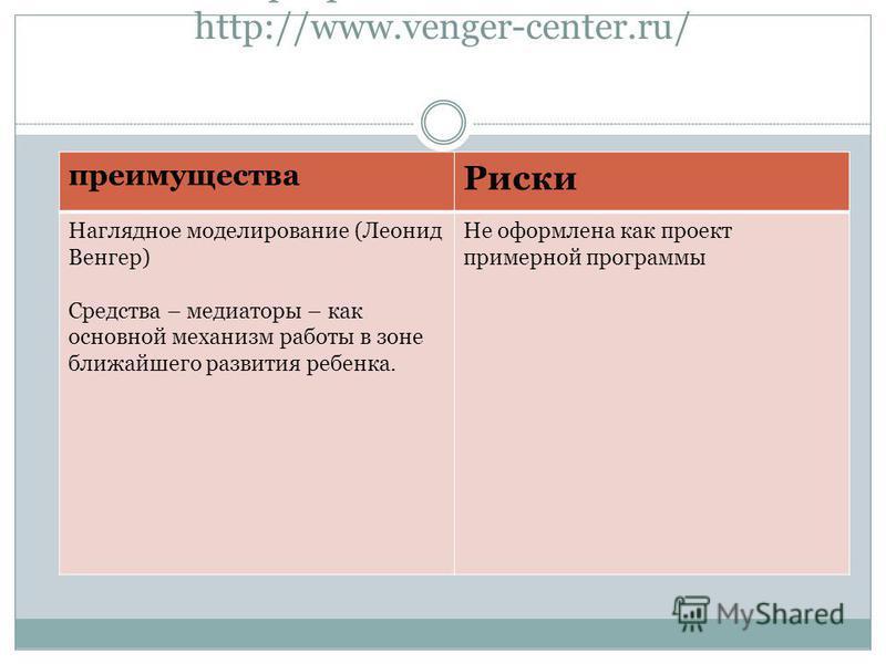 Программа «Развитие» http://www.venger-center.ru/ преимущества Риски Наглядное моделирование (Леонид Венгер) Средства – медиаторы – как основной механизм работы в зоне ближайшего развития ребенка. Не оформлена как проект примерной программы