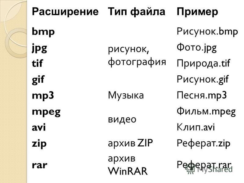 Расширение Тип файла Пример bmp рисунок, фотография Рисунок.bmp jpg Фото.jpg tif Природа.tif gif Рисунок.gif mp3 Музыка Песня.mp3 mpeg видео Фильм.mpeg avi Клип.avi zip архив ZIP Реферат.zip rar архив WinRAR Реферат.rar
