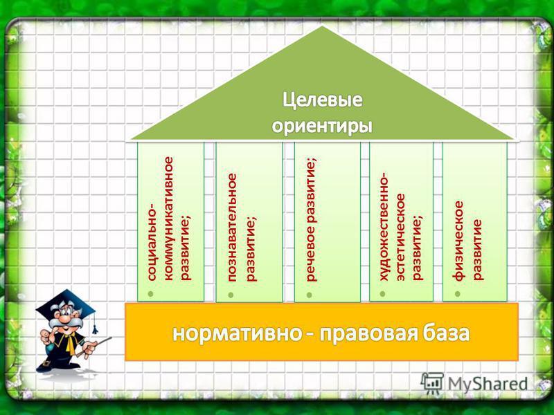 познавательное развитие; речевое развитие; художественно- эстетическое развитие; физическое развитие социально- коммуникативное развитие;