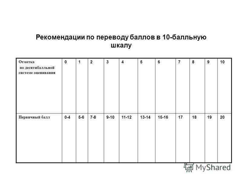 Отметка по десятибалльной системе оценивания 012345678910 Первичный балл 0-45-67-89-1011-1213-1415-1617181920 Рекомендации по переводу баллов в 10-балльную шкалу