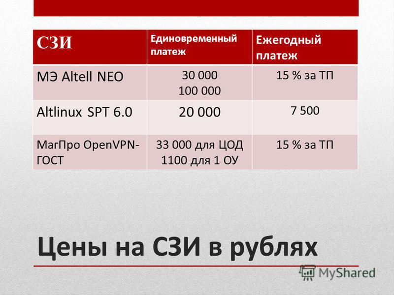 Цены на СЗИ в рублях СЗИ Единовременный платеж Ежегодный платеж МЭ Altell NEO 30 000 100 000 15 % за ТП Altlinux SPT 6.020 000 7 500 Маг Про OpenVPN- ГОСТ 33 000 для ЦОД 1100 для 1 ОУ 15 % за ТП