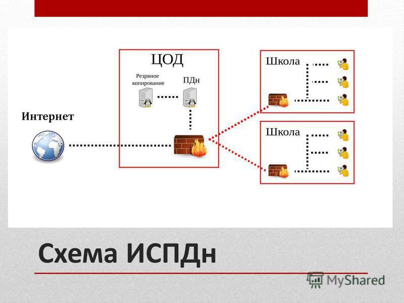 Схема ИСПДн Интернет