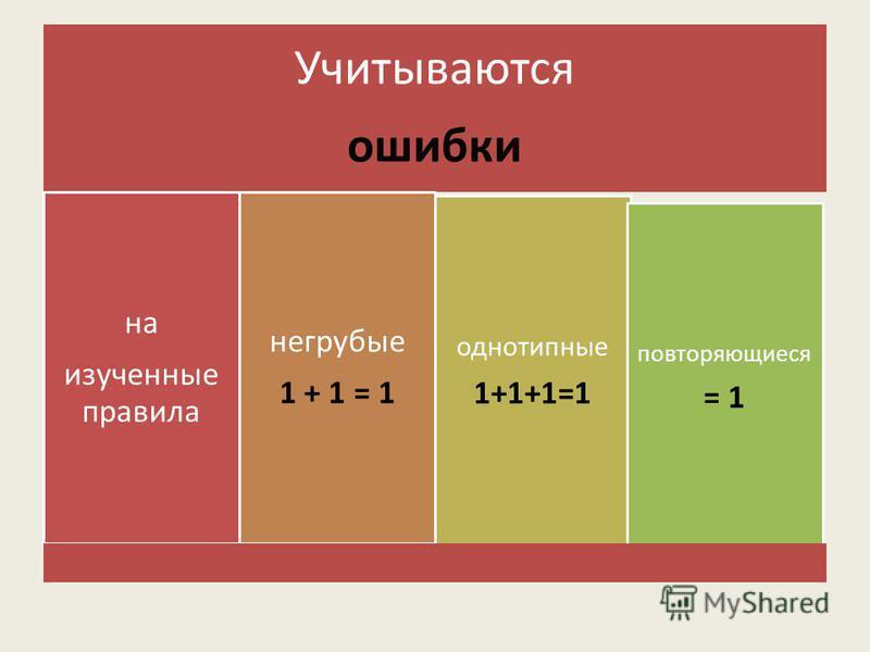Учитываются ошибки на изученные правила негрубые 1 + 1 = 1 однотипные 1+1+1=1 повторяющиеся = 1