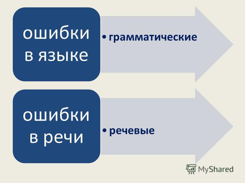 грамматические ошибки в языке речевые ошибки в речи