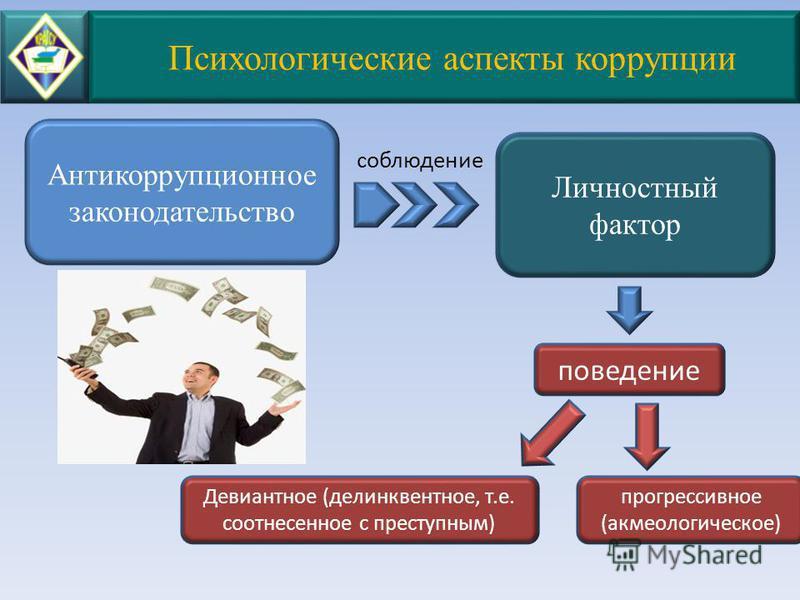 Психологические аспекты коррупции Антикоррупционное законодательство прогрессивное (акмеологическое) Девиантное (делинквентное, т.е. соотнесенное с преступным) поведение Личностный фактор соблюдение