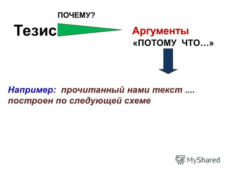 ПОЧЕМУ? Тезис «ПОТОМУ ЧТО…» Аргументы Например: прочитанный нами текст.... построен по следующей схеме