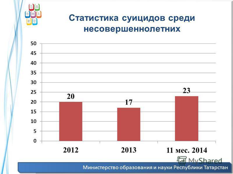 Министерство образования и науки Республики Татарстан Статистика суицидов среди несовершеннолетних
