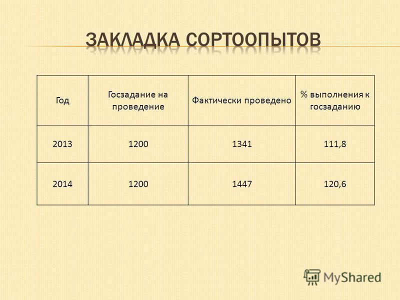 Год Госзадание на проведение Фактически проведено % выполнения к гос заданию 201312001341111,8 201412001447120,6