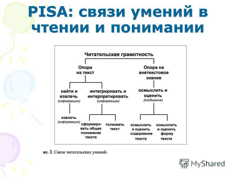 PISA: связи умений в чтении и понимании