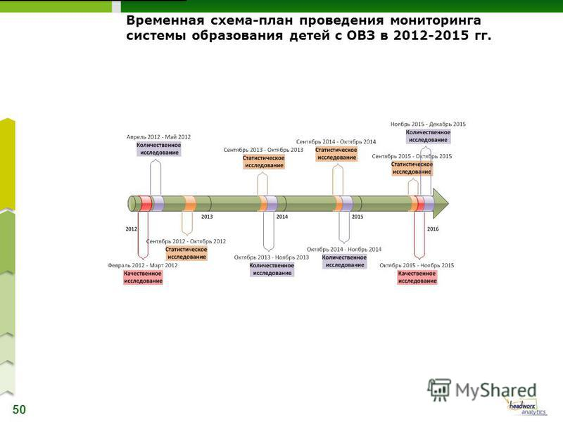 50 Временная схема-план проведения мониторинга системы образования детей с ОВЗ в 2012-2015 гг.