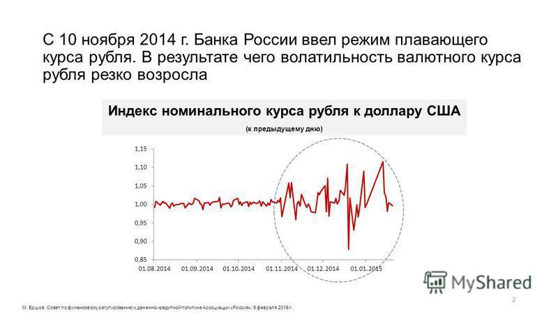 С 10 ноября 2014 г. Банка России ввел режим плавающего курса рубля. В результате чего волатильность валютного курса рубля резко возросла Индекс номинального курса рубля к доллару США (к предыдущему дню) 2 М. Ершов. Совет по финансовому регулированию