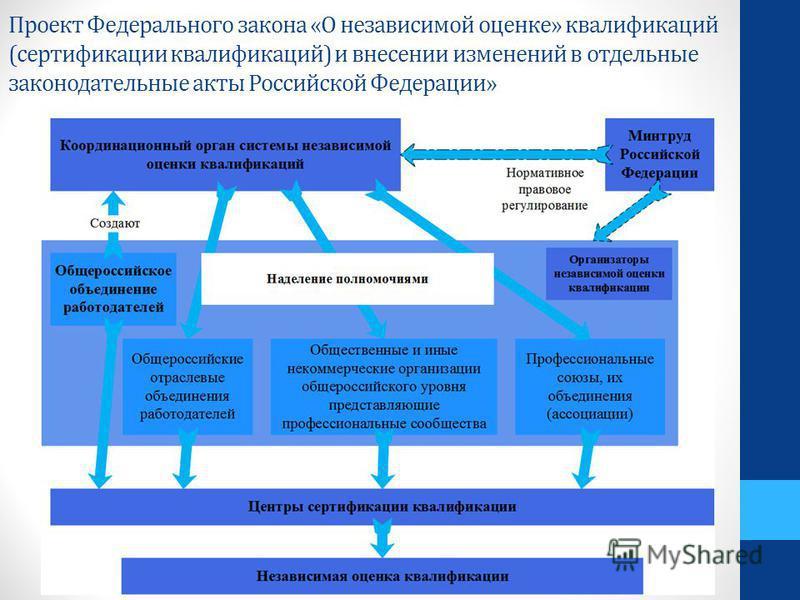 Проект Федерального закона «О независимой оценке» квалификаций (сертификации квалификаций) и внесении изменений в отдельные законодательные акты Российской Федерации»