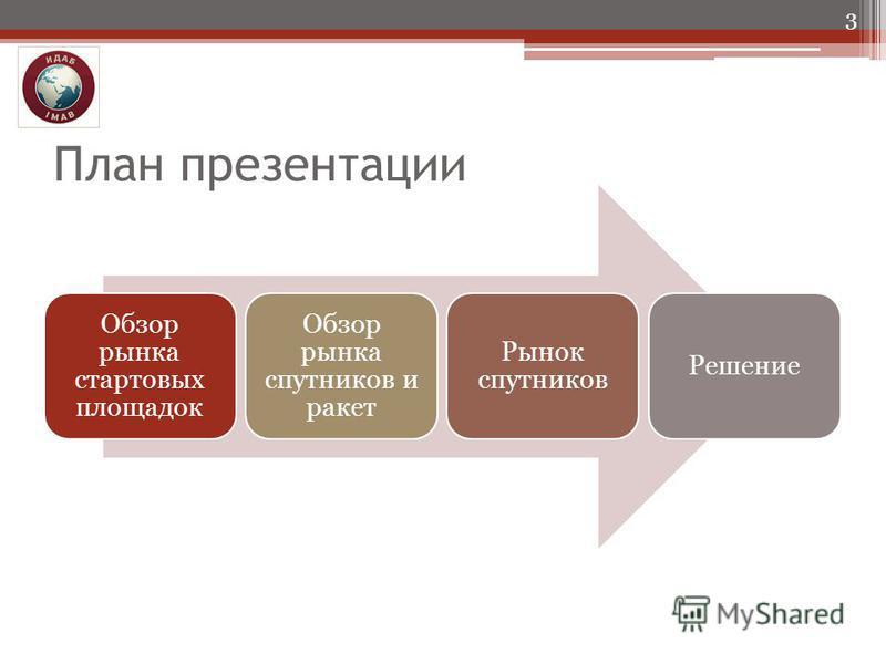 План презентации Обзор рынка стартовых площадок Обзор рынка спутников и ракет Рынок спутников Решение 3