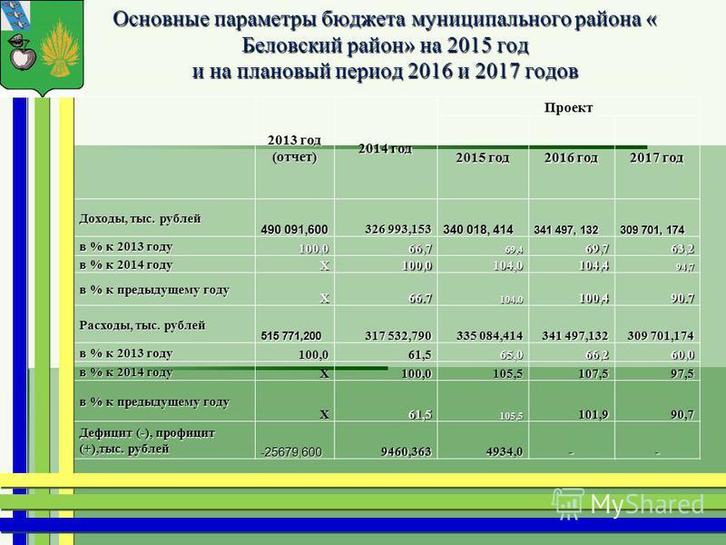 Основные параметры бюджета муниципального района « Беловский район» на 2015 год и на плановый период 2016 и 2017 годов 2013 год (отчет) 2014 год Проект 2015 год 2016 год 2017 год Доходы, тыс. рублей 490 091,600 326 993,153 340 018, 414 341 497, 132 3