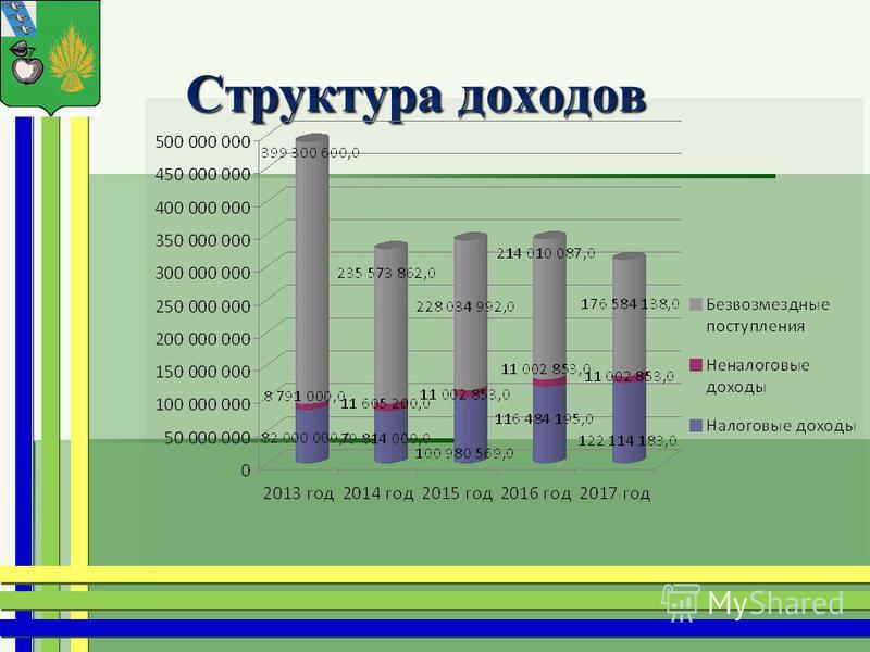 Структура доходов Структура доходов