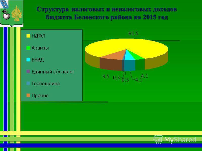 Структура налоговых и неналоговых доходов бюджета Беловского района на 2015 год