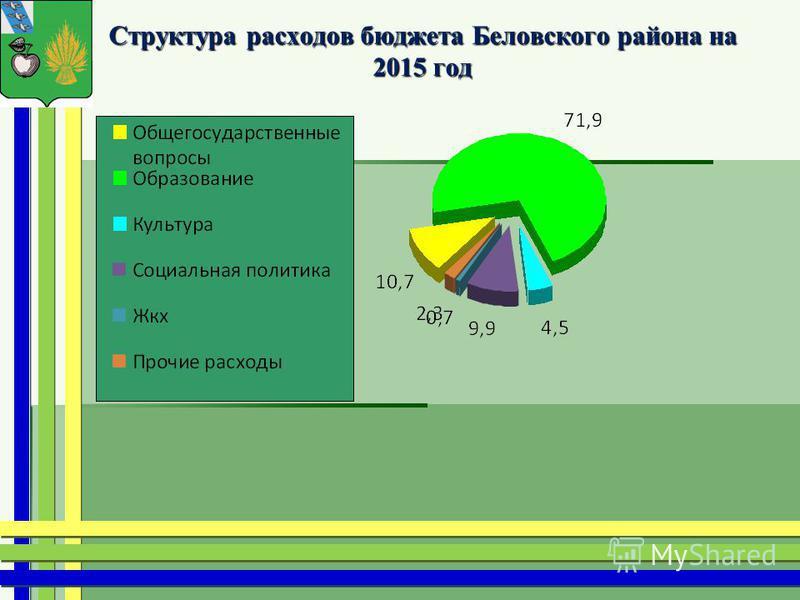 Структура расходов бюджета Беловского района на 2015 год