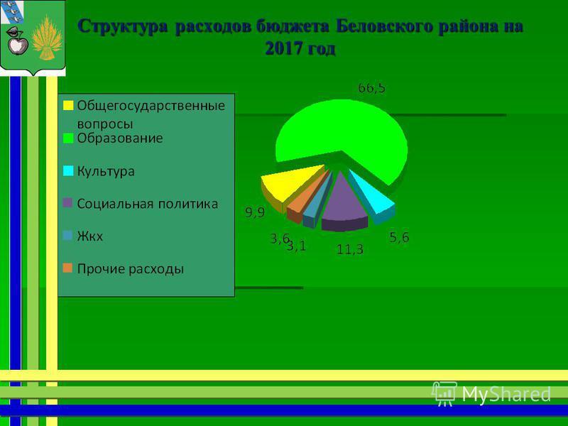 Структура расходов бюджета Беловского района на 2017 год