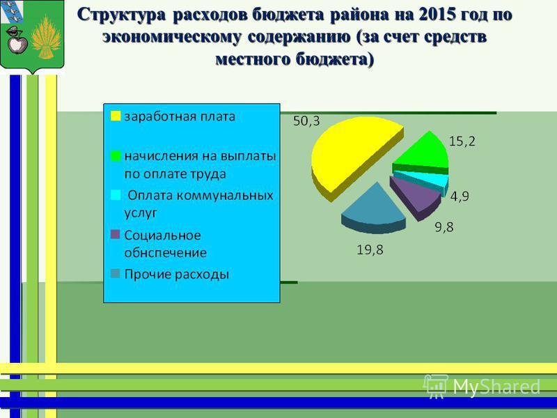 Структура расходов бюджета района на 2015 год по экономическому содержанию (за счет средств местного бюджета)