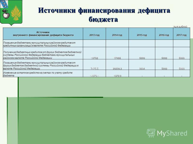 Источники финансирования дефицита бюджета Источники финансирования дефицита бюджета тыс.рублей Источники внутреннего финансирования дефицита бюджета внутреннего финансирования дефицита бюджета 2013 год 2014 год 2015 год 2016 год 2017 год Погашение бю