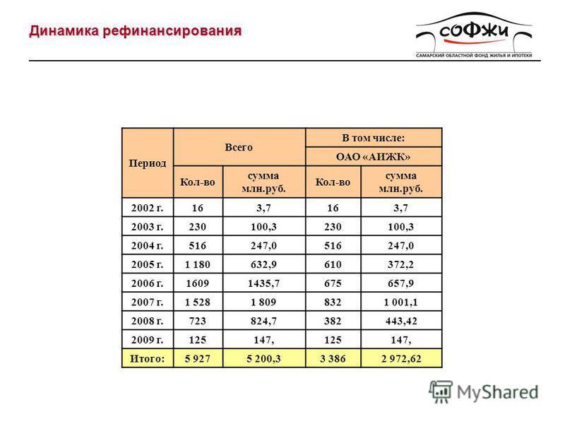 Динамика рефинансирования Период Всего В том числе: ОАО «АИЖК» Кол-во сумма млн.руб. Кол-во сумма млн.руб. 2002 г.163,7163,7 2003 г.230100,3230100,3 2004 г.516247,0516247,0 2005 г.1 180632,9610372,2 2006 г.16091435,7675657,9 2007 г.1 5281 8098321 001
