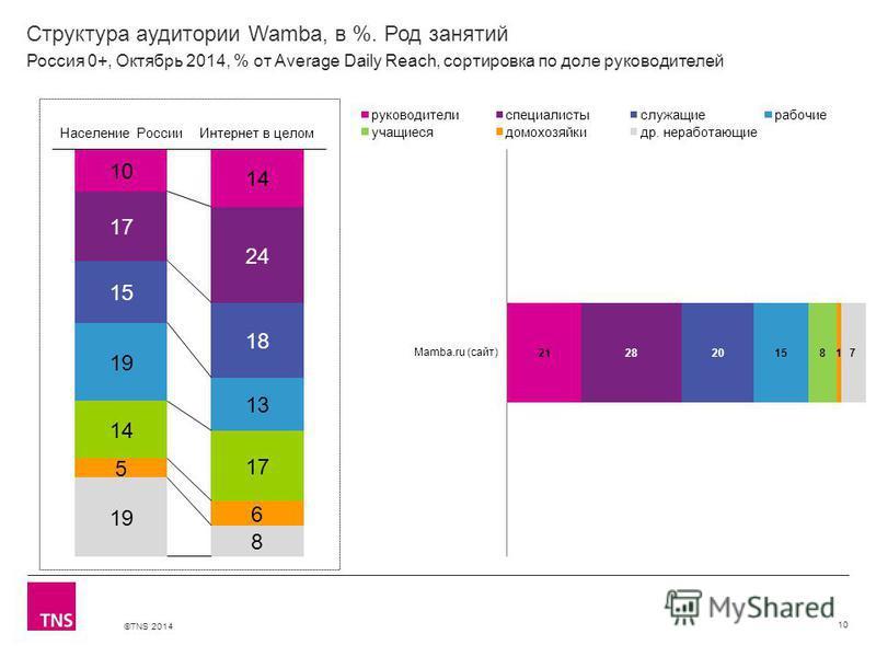 ©TNS 2014 Структура аудитории Wamba, в %. Род занятий 10 Россия 0+, Октябрь 2014, % от Average Daily Reach, сортировка по доле руководителей
