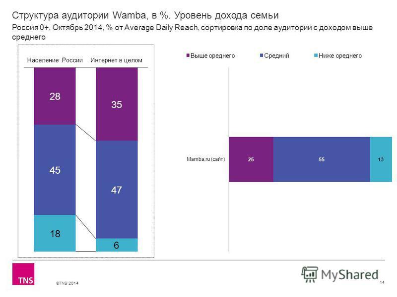 ©TNS 2014 Структура аудитории Wamba, в %. Уровень дохода семьи 14 Россия 0+, Октябрь 2014, % от Average Daily Reach, сортировка по доле аудитории с доходом выше среднего