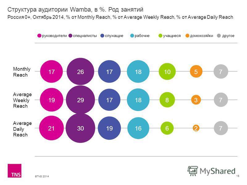 ©TNS 2014 Структура аудитории Wamba, в %. Род занятий 16 Monthly Reach Average Weekly Reach Average Daily Reach руководителиспециалистыслужащиерабочиеучащиесядомохозяйкидругое Россия 0+, Октябрь 2014, % от Monthly Reach, % от Average Weekly Reach, %