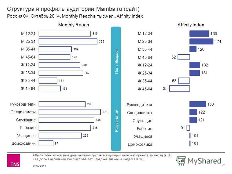 ©TNS 2014 Структура и профиль аудитории Mamba.ru (сайт) 17 Affinity Index: отношение доли целевой группы в аудитории интернет-проекта за месяц (в %) к ее доле в населении России 12-64 лет. Среднее значение индекса = 100. Россия 0+, Октябрь 2014, Mont