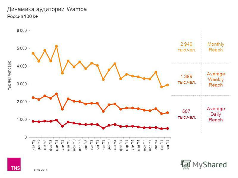 ©TNS 2014 X AXIS LOWER LIMIT UPPER LIMIT CHART TOP Y AXIS LIMIT Динамика аудитории Wamba 2 946 тыс.чел. Monthly Reach 1 389 тыс.чел. Average Weekly Reach 507 тыс.чел. Average Daily Reach Россия 100 k+ тысячи человек