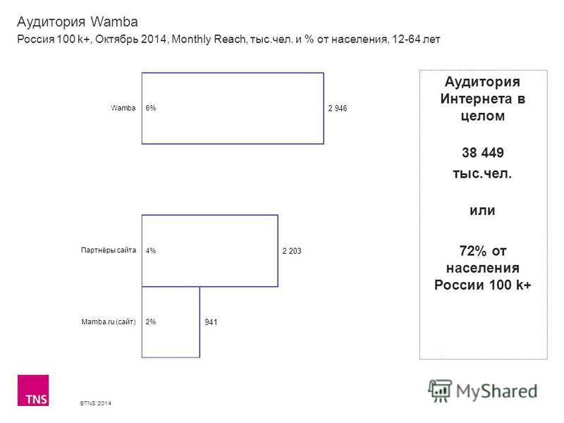 ©TNS 2014 Аудитория Wamba Россия 100 k+, Октябрь 2014, Monthly Reach, тыс.чел. и % от населения, 12-64 лет Аудитория Интернета в целом 38 449 тыс.чел. или 72% от населения России 100 k+