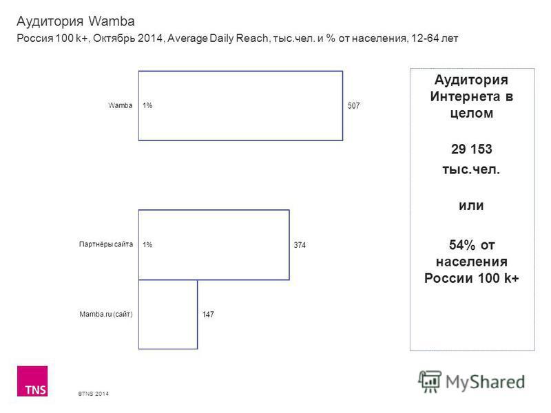 ©TNS 2014 Аудитория Wamba Россия 100 k+, Октябрь 2014, Average Daily Reach, тыс.чел. и % от населения, 12-64 лет Аудитория Интернета в целом 29 153 тыс.чел. или 54% от населения России 100 k+