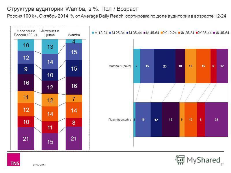 ©TNS 2014 Структура аудитории Wamba, в %. Пол / Возраст 27 Россия 100 k+, Октябрь 2014, % от Average Daily Reach, сортировка по доле аудитории в возрасте 12-24
