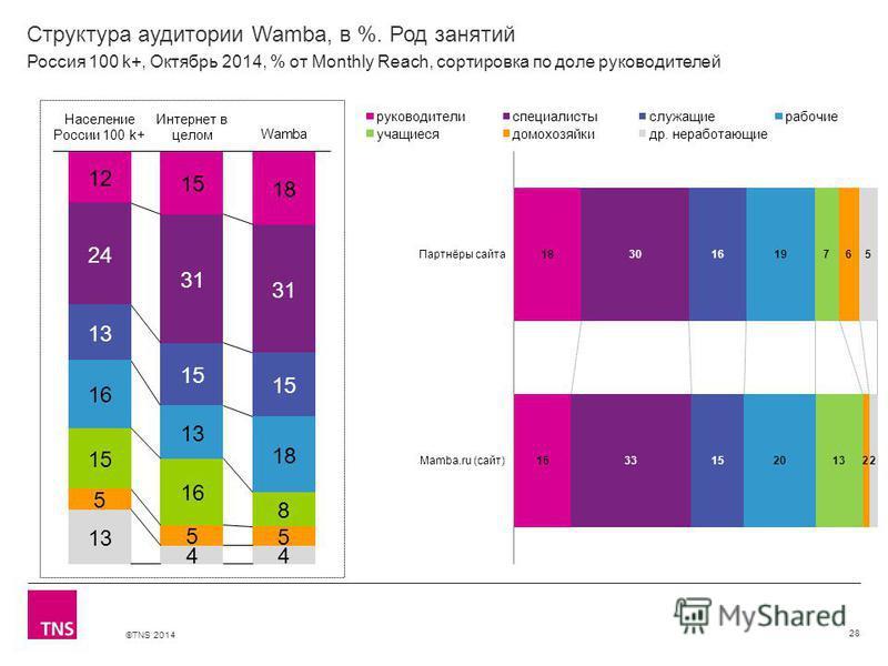 ©TNS 2014 Структура аудитории Wamba, в %. Род занятий 28 Россия 100 k+, Октябрь 2014, % от Monthly Reach, сортировка по доле руководителей