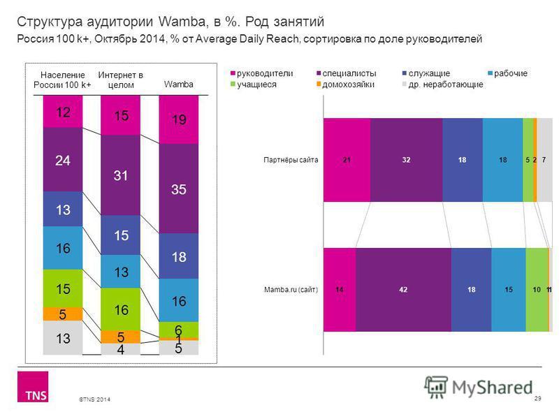 ©TNS 2014 Структура аудитории Wamba, в %. Род занятий 29 Россия 100 k+, Октябрь 2014, % от Average Daily Reach, сортировка по доле руководителей