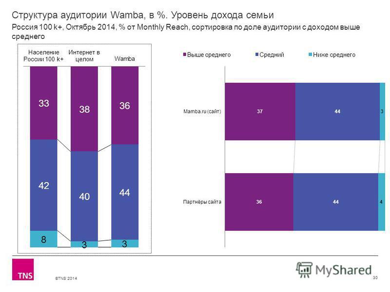 ©TNS 2014 Структура аудитории Wamba, в %. Уровень дохода семьи 30 Россия 100 k+, Октябрь 2014, % от Monthly Reach, сортировка по доле аудитории с доходом выше среднего