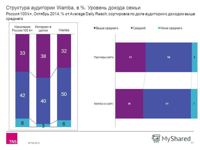 ©TNS 2014 Структура аудитории Wamba, в %. Уровень дохода семьи 31 Россия 100 k+, Октябрь 2014, % от Average Daily Reach, сортировка по доле аудитории с доходом выше среднего