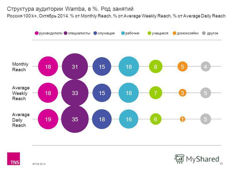 ©TNS 2014 Структура аудитории Wamba, в %. Род занятий 33 Monthly Reach Average Weekly Reach Average Daily Reach руководителиспециалистыслужащиерабочиеучащиесядомохозяйкидругое Россия 100 k+, Октябрь 2014, % от Monthly Reach, % от Average Weekly Reach