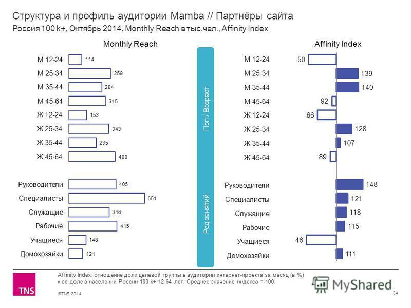 ©TNS 2014 Структура и профиль аудитории Mamba // Партнёры сайта 34 Affinity Index: отношение доли целевой группы в аудитории интернет-проекта за месяц (в %) к ее доле в населении России 100 k+ 12-64 лет. Среднее значение индекса = 100. Россия 100 k+,