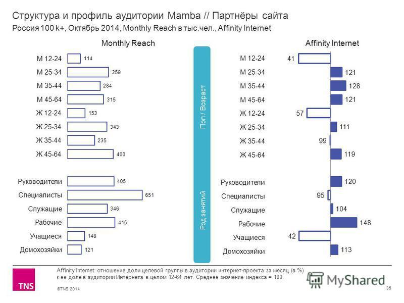 ©TNS 2014 Структура и профиль аудитории Mamba // Партнёры сайта 35 Affinity Internet: отношение доли целевой группы в аудитории интернет-проекта за месяц (в %) к ее доле в аудитории Интернета в целом 12-64 лет. Среднее значение индекса = 100. Россия