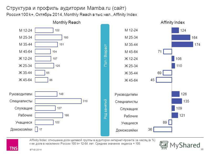 ©TNS 2014 Структура и профиль аудитории Mamba.ru (сайт) 36 Affinity Index: отношение доли целевой группы в аудитории интернет-проекта за месяц (в %) к ее доле в населении России 100 k+ 12-64 лет. Среднее значение индекса = 100. Россия 100 k+, Октябрь