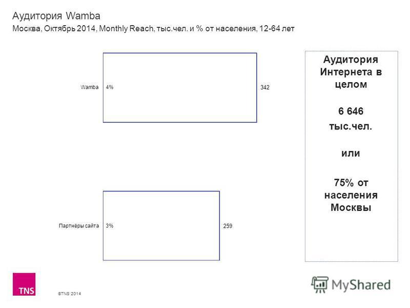 ©TNS 2014 Аудитория Wamba Москва, Октябрь 2014, Monthly Reach, тыс.чел. и % от населения, 12-64 лет Аудитория Интернета в целом 6 646 тыс.чел. или 75% от населения Москвы