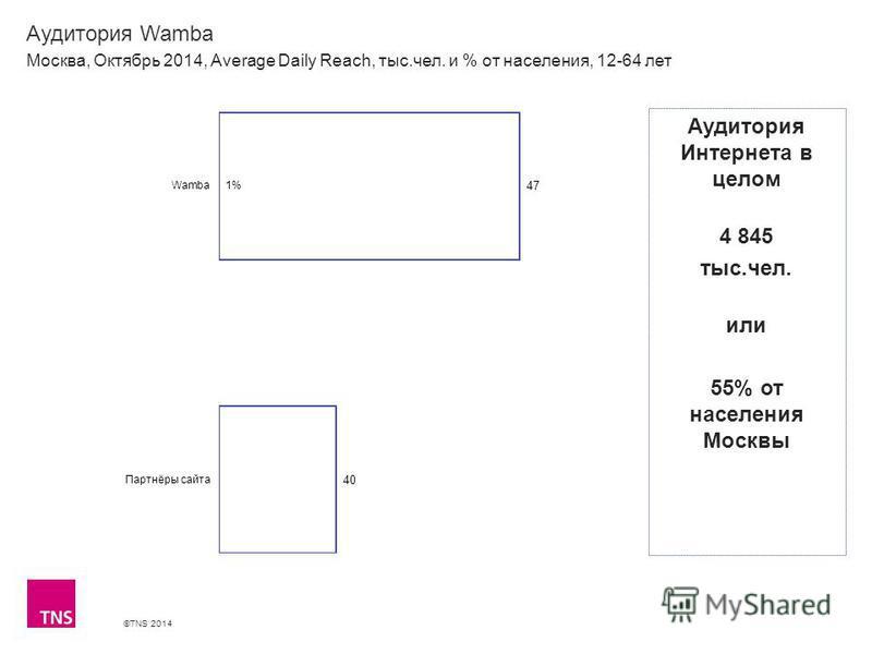 ©TNS 2014 Аудитория Wamba Москва, Октябрь 2014, Average Daily Reach, тыс.чел. и % от населения, 12-64 лет Аудитория Интернета в целом 4 845 тыс.чел. или 55% от населения Москвы