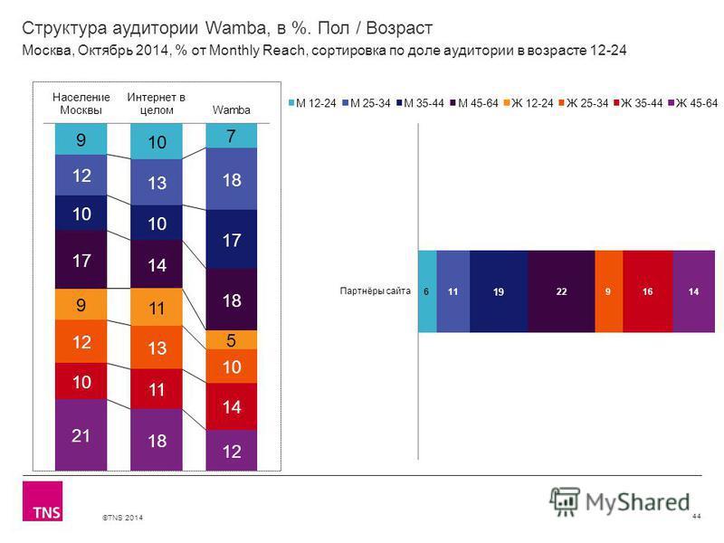 ©TNS 2014 Структура аудитории Wamba, в %. Пол / Возраст 44 Москва, Октябрь 2014, % от Monthly Reach, сортировка по доле аудитории в возрасте 12-24