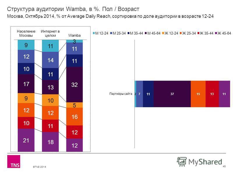 ©TNS 2014 Структура аудитории Wamba, в %. Пол / Возраст 45 Москва, Октябрь 2014, % от Average Daily Reach, сортировка по доле аудитории в возрасте 12-24