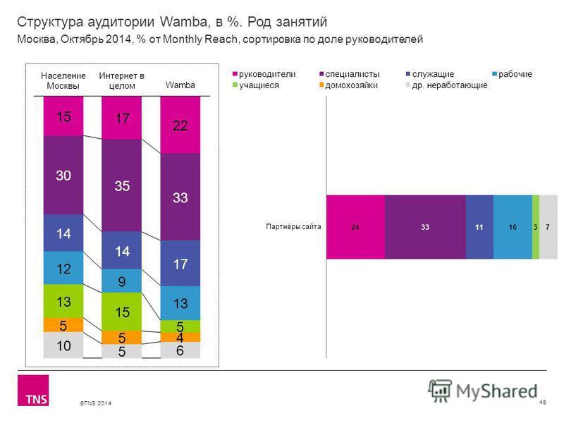 ©TNS 2014 Структура аудитории Wamba, в %. Род занятий 46 Москва, Октябрь 2014, % от Monthly Reach, сортировка по доле руководителей