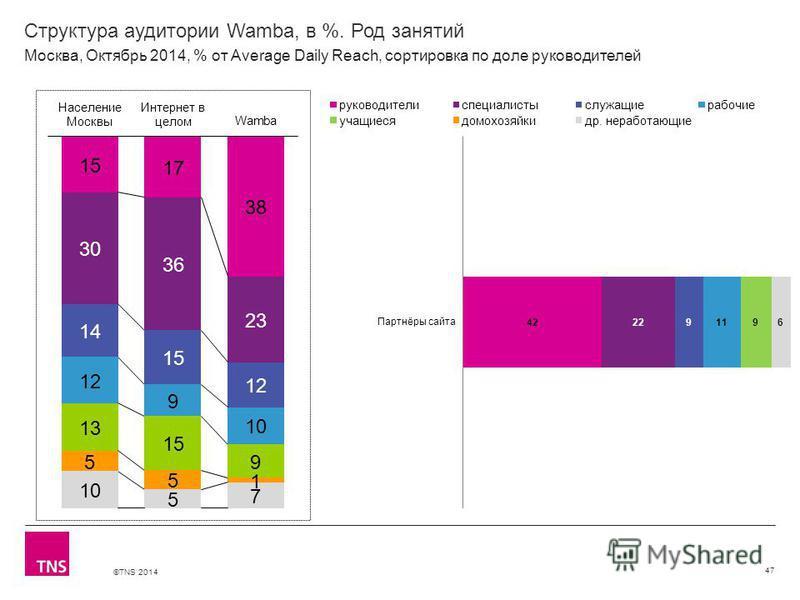©TNS 2014 Структура аудитории Wamba, в %. Род занятий 47 Москва, Октябрь 2014, % от Average Daily Reach, сортировка по доле руководителей